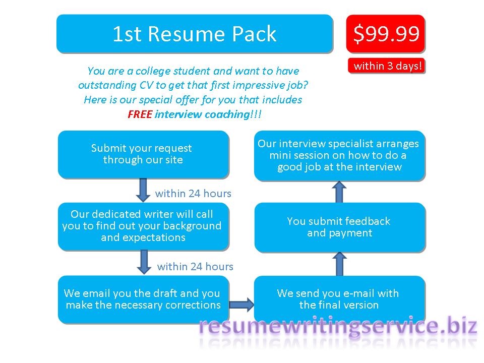 resume writing services 24 hours. Black Bedroom Furniture Sets. Home Design Ideas