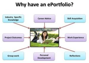 what are e portfolios
