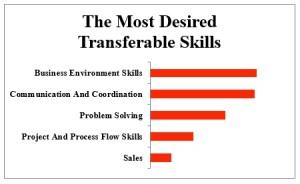 business skills list