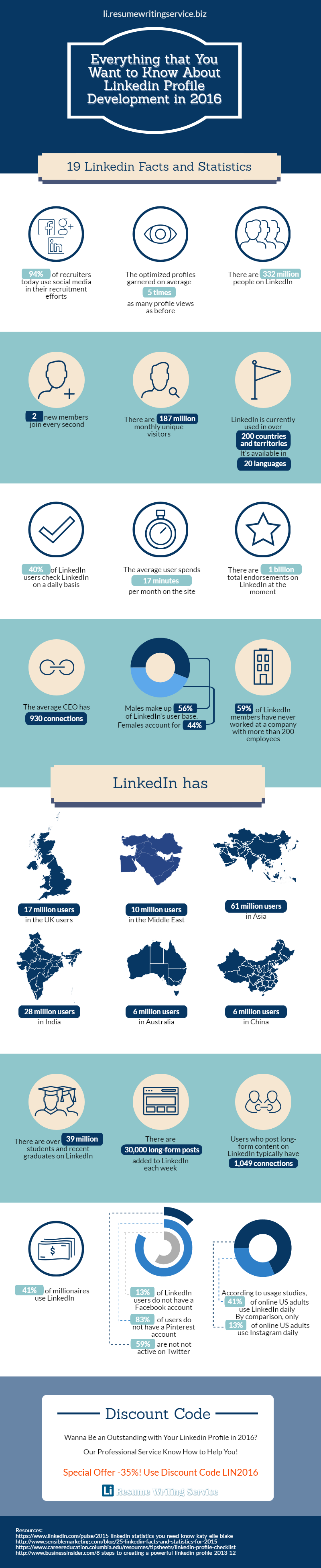 Everything that You Want to Know About Linkedin Profile Development in 2016